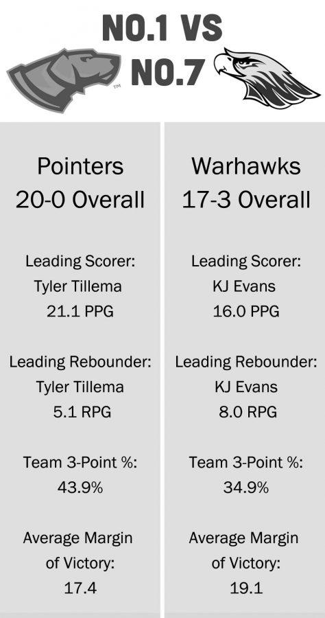 Men's Basketball: 'Hawks top UW-Stout, eye UW-SP