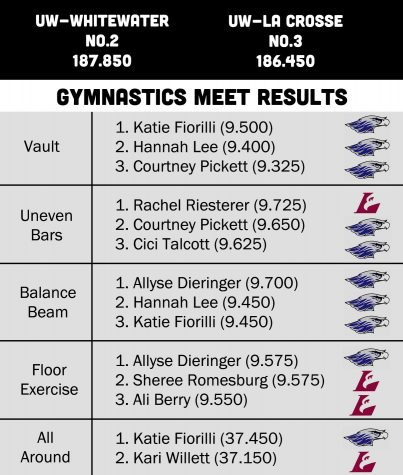 Gymnastics: Gymnasts edge No. 3-ranked UW-La Crosse