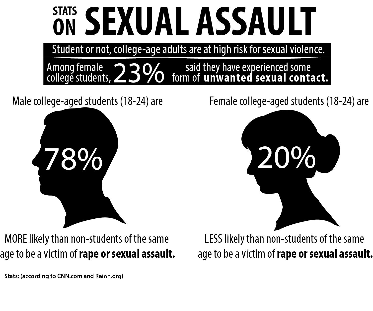 the issue of sexual assaults in college The politicization of sexual assault on campus is surprising, even in a hyper-partisan environment for one, there's evidence of a dramatic shift in how as obama moved to make college sexual assault one of his administration's signature causes, republicans began associating him with the issue.