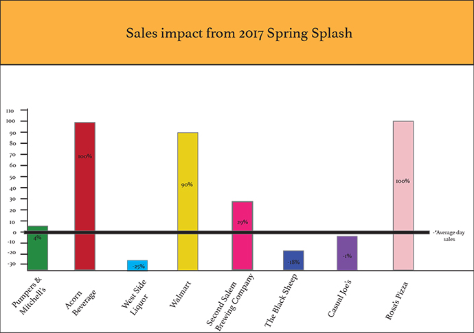 This graphic shows how some local businesses were impacted by several events over this past weekend, including Spring Splash, State Solo & Ensemble and several sporting events.
