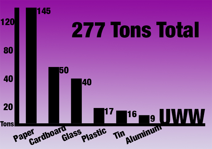 This+bar+graph+shows+the+recyclable+items+that+UW-Whitewater+students+recycle+the+most.+Paper+is+the+most+recycled+item.