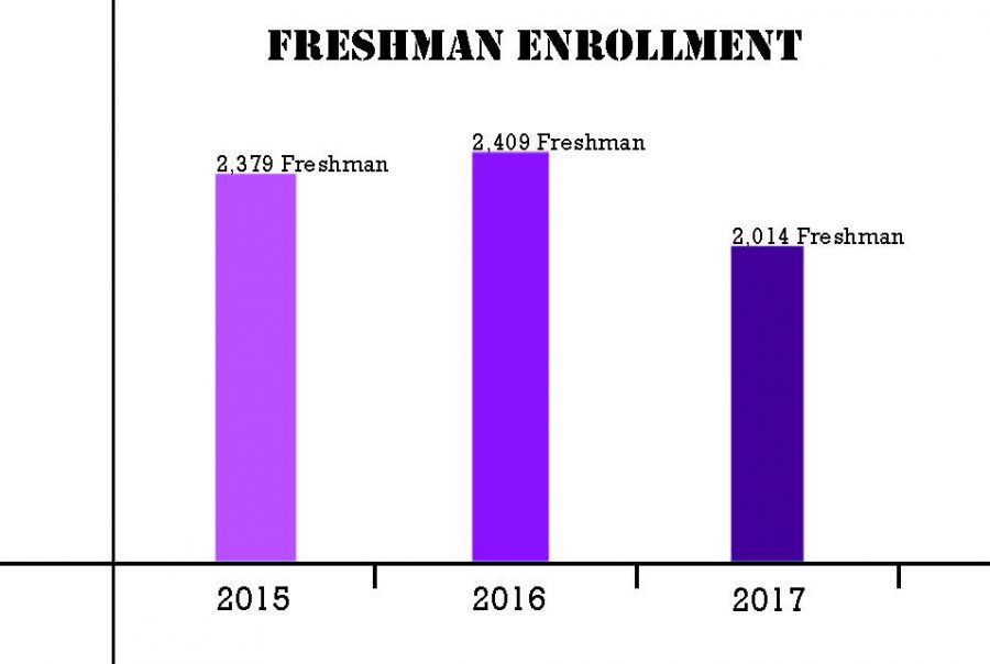 Prelim numbers show overall enrollment drop