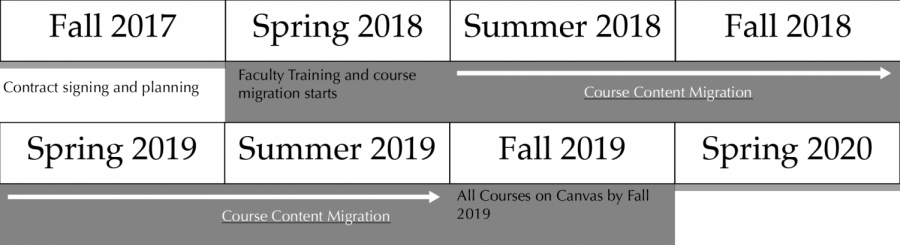 The+timeline+for+the+Canvas+integration+into+the+UW+System+involves+training+and+implemention+will+take+place+in+Spring+of+2018.+Full+course+will+take+place+from+Summer+2018+to+Fall+2019.