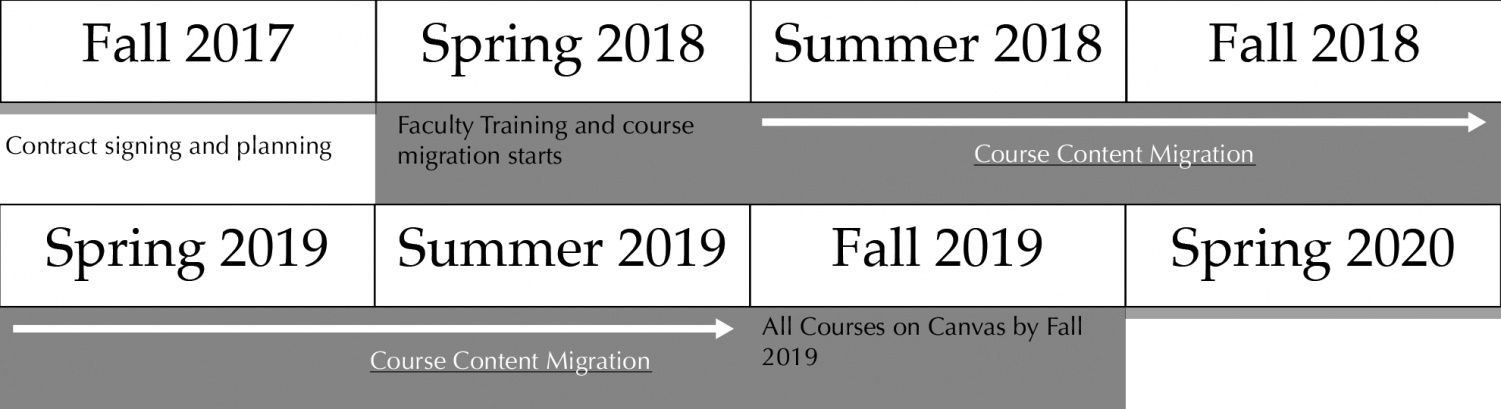 The timeline for the Canvas integration into the UW System involves training and implemention will take place in Spring of 2018. Full course will take place from Summer 2018 to Fall 2019.