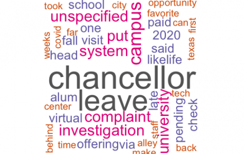 Word Cloud of searched words