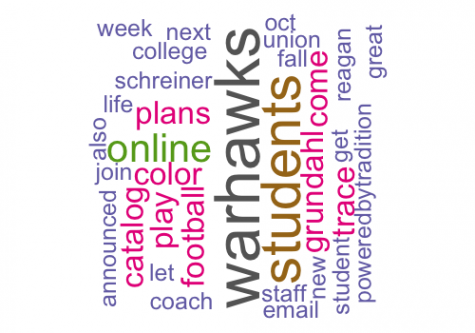 Word cloud of words used in the last week