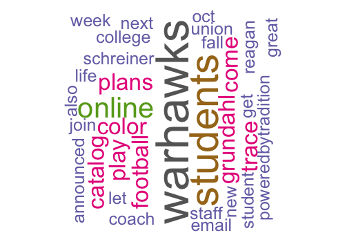 Word cloud of words used in the last week