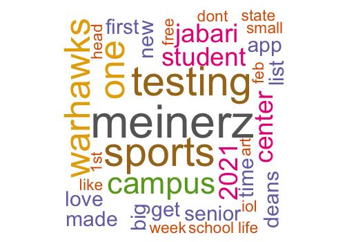 Word cloud of words used this week